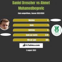 Daniel Drescher vs Ahmet Muhamedbegovic h2h player stats