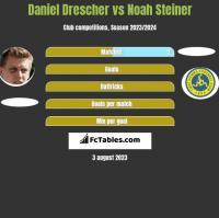 Daniel Drescher vs Noah Steiner h2h player stats