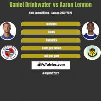 Daniel Drinkwater vs Aaron Lennon h2h player stats