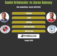 Daniel Drinkwater vs Aaron Ramsey h2h player stats