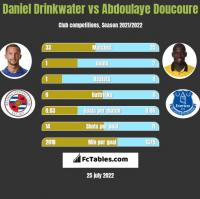 Daniel Drinkwater vs Abdoulaye Doucoure h2h player stats