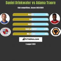 Daniel Drinkwater vs Adama Traore h2h player stats