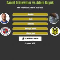 Daniel Drinkwater vs Adem Buyuk h2h player stats