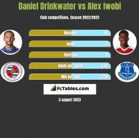 Daniel Drinkwater vs Alex Iwobi h2h player stats