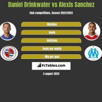 Daniel Drinkwater vs Alexis Sanchez h2h player stats