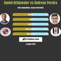 Daniel Drinkwater vs Andreas Pereira h2h player stats