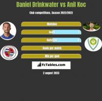 Daniel Drinkwater vs Anil Koc h2h player stats