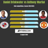 Daniel Drinkwater vs Anthony Martial h2h player stats