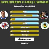 Daniel Drinkwater vs Ashley R. Westwood h2h player stats