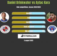 Daniel Drinkwater vs Aytac Kara h2h player stats