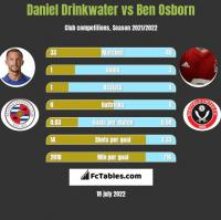Daniel Drinkwater vs Ben Osborn h2h player stats
