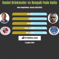 Daniel Drinkwater vs Bengali-Fode Koita h2h player stats