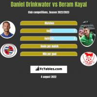 Daniel Drinkwater vs Beram Kayal h2h player stats
