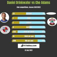 Daniel Drinkwater vs Che Adams h2h player stats