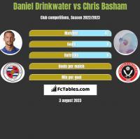 Daniel Drinkwater vs Chris Basham h2h player stats