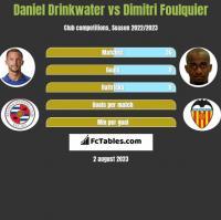 Daniel Drinkwater vs Dimitri Foulquier h2h player stats