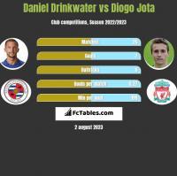 Daniel Drinkwater vs Diogo Jota h2h player stats