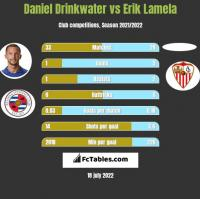 Daniel Drinkwater vs Erik Lamela h2h player stats