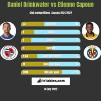 Daniel Drinkwater vs Etienne Capoue h2h player stats