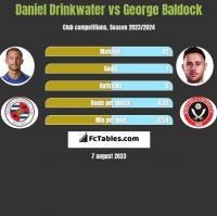 Daniel Drinkwater vs George Baldock h2h player stats