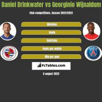 Daniel Drinkwater vs Georginio Wijnaldum h2h player stats