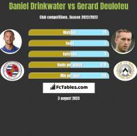 Daniel Drinkwater vs Gerard Deulofeu h2h player stats