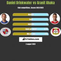 Daniel Drinkwater vs Granit Xhaka h2h player stats