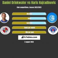 Daniel Drinkwater vs Haris Hajradinovic h2h player stats