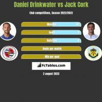 Daniel Drinkwater vs Jack Cork h2h player stats