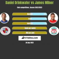 Daniel Drinkwater vs James Milner h2h player stats