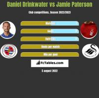 Daniel Drinkwater vs Jamie Paterson h2h player stats