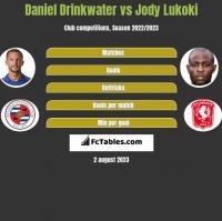 Daniel Drinkwater vs Jody Lukoki h2h player stats