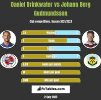 Daniel Drinkwater vs Johann Berg Gudmundsson h2h player stats