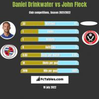 Daniel Drinkwater vs John Fleck h2h player stats