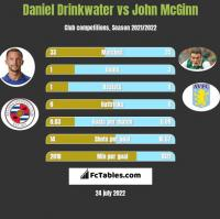 Daniel Drinkwater vs John McGinn h2h player stats