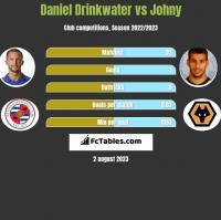 Daniel Drinkwater vs Johny h2h player stats