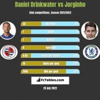 Daniel Drinkwater vs Jorginho h2h player stats