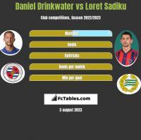 Daniel Drinkwater vs Loret Sadiku h2h player stats