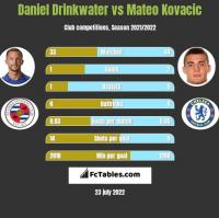 Daniel Drinkwater vs Mateo Kovacic h2h player stats