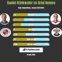 Daniel Drinkwater vs Oriol Romeu h2h player stats
