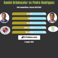 Daniel Drinkwater vs Pedro Rodriguez h2h player stats