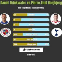 Daniel Drinkwater vs Pierre-Emil Hoejbjerg h2h player stats