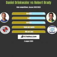 Daniel Drinkwater vs Robert Brady h2h player stats