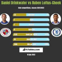 Daniel Drinkwater vs Ruben Loftus-Cheek h2h player stats