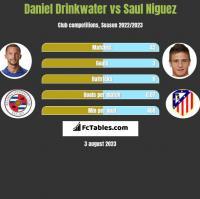 Daniel Drinkwater vs Saul Niguez h2h player stats