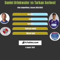 Daniel Drinkwater vs Tarkan Serbest h2h player stats