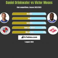 Daniel Drinkwater vs Victor Moses h2h player stats