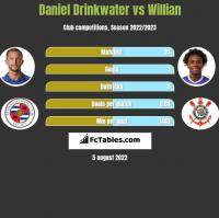 Daniel Drinkwater vs Willian h2h player stats