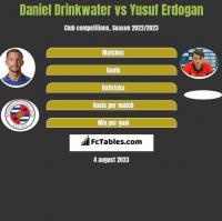 Daniel Drinkwater vs Yusuf Erdogan h2h player stats