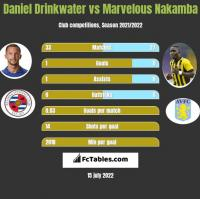 Daniel Drinkwater vs Marvelous Nakamba h2h player stats